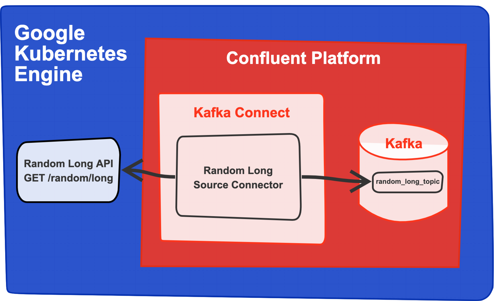 Custom Kafka Connector Diagram