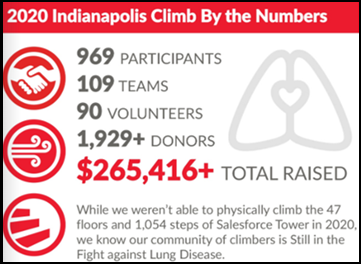 2020 IN Climb by the Numbers