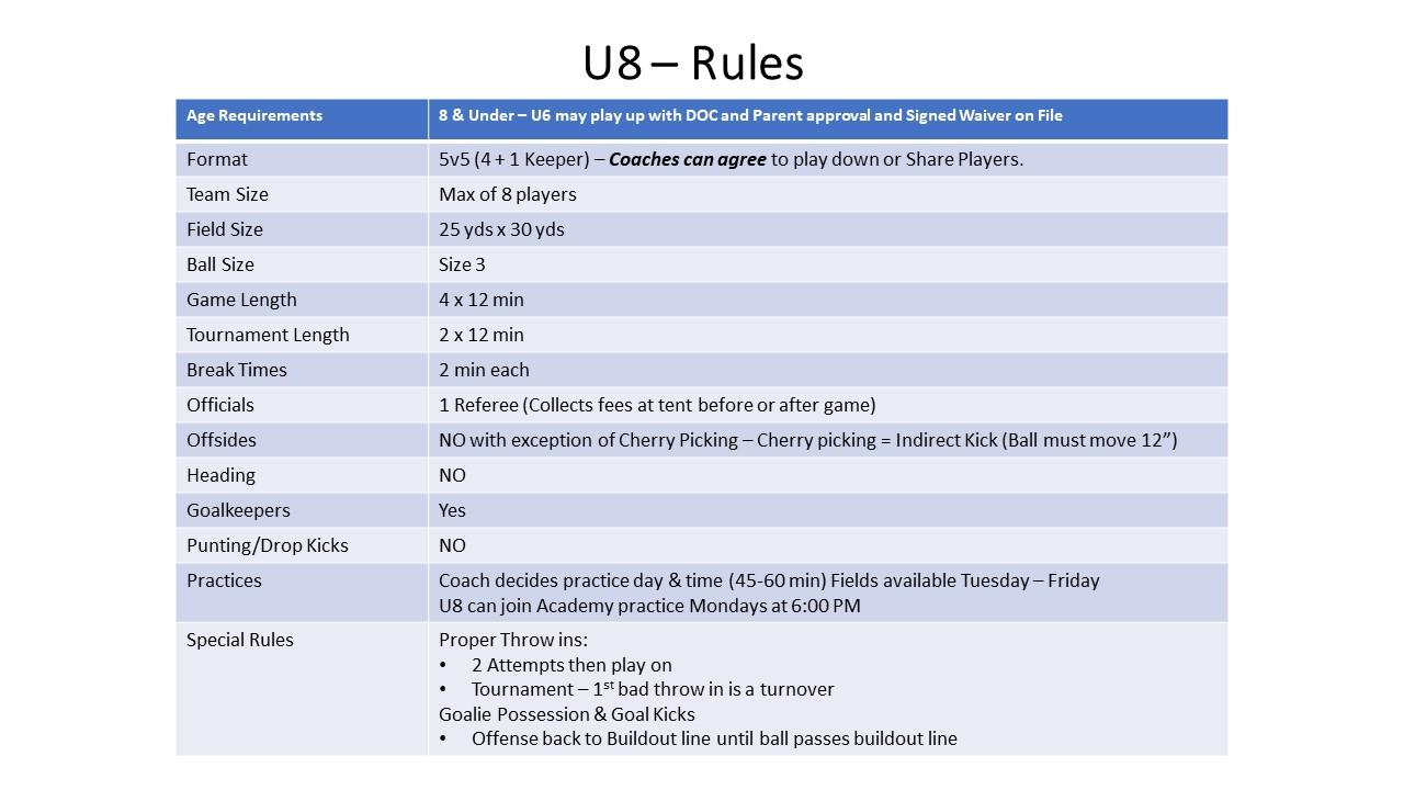 U8 - Coed