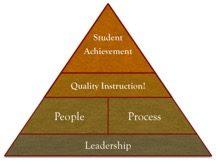 Leadership Influences on Instruction and Achievement--Ro Educational Leadership, Inc. 2016©