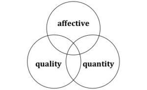 affective quality quantity chart