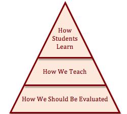 Evaluation Pyramid A