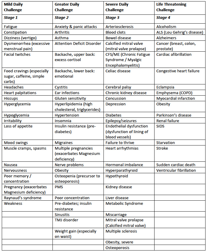 Symptoms of Magnesium Deficiency Chart
