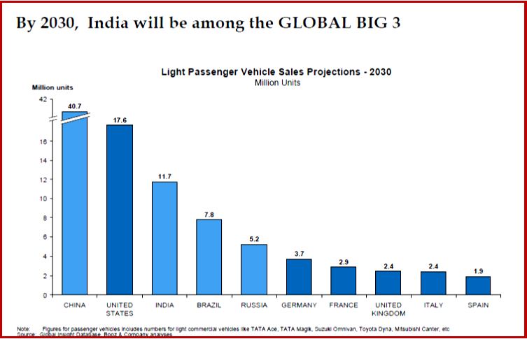 AutoInformed.com on Indian Auto Industry