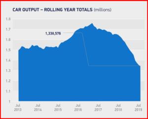 AutoInformed.com on UK Car Output - July 2013 - July 2019.