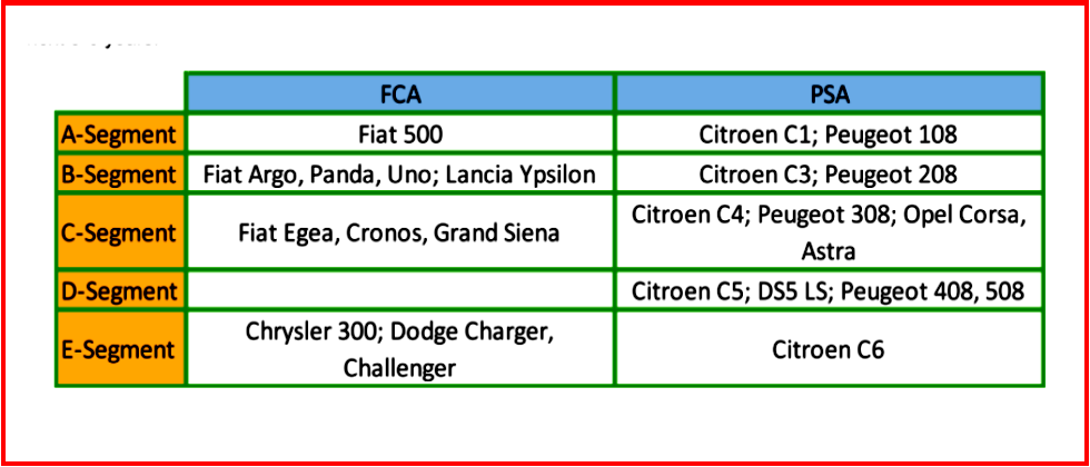 Ken Zin of AutoInformed.com on FCA PSA Merger - Platform Consolidation - Courtesy AutoForecastSolutions
