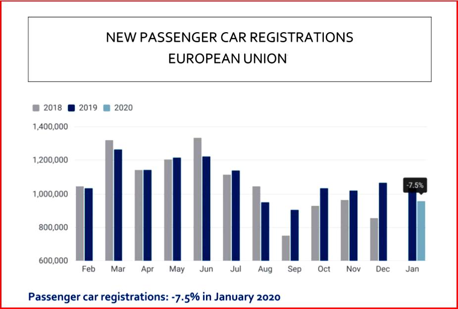 AutoInfprmed.com on EU Sales Slump