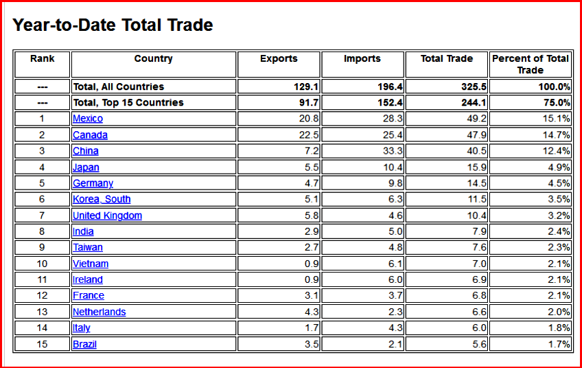 AutoInformed on US Trade Deficit