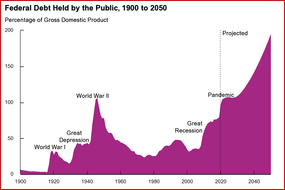 Ken Zino of AutoInformed.com on Federal Debt Held by Public 1900-2050