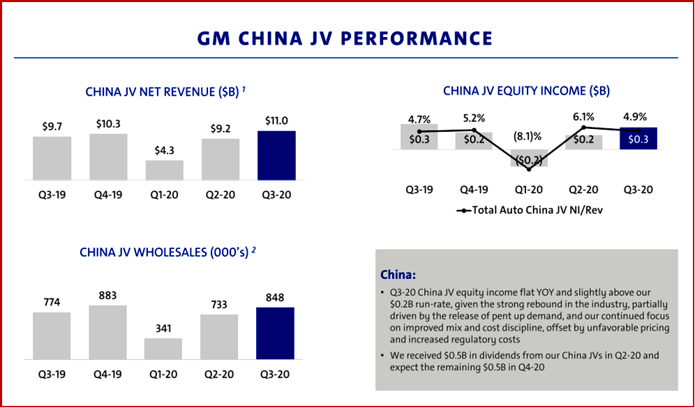 Ken Zino of AutoInformed.com on GM China JV Results Q3 2020