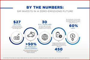 Ken Zino of AutoInformed.com on GM's Growing EV Plan