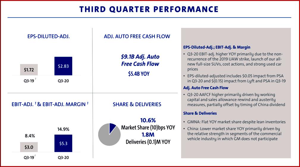 AutoInformed.com on GM Earnings Q3 2020 Nov 5
