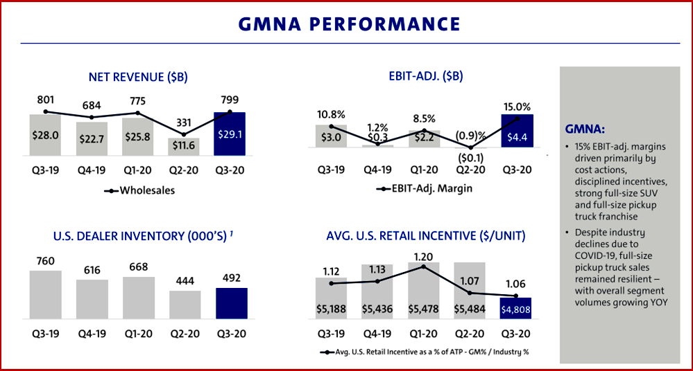 Ken Zino of AutoInformed on GM North America Results Q3 2020