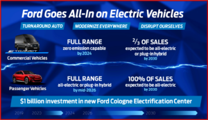 Ken Zino of AutoInformed.com on Ford Europe to Be All EVs by 2030