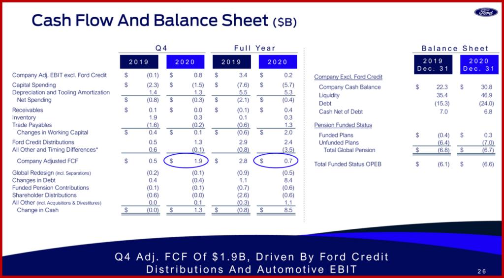 Ken Zino of AutoInformed.com on weak Ford Motor 2020 Financial Results