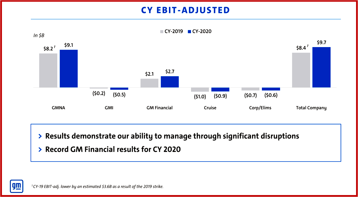Ken Zino of AutoInformed.com on GM 2020 Financial Results