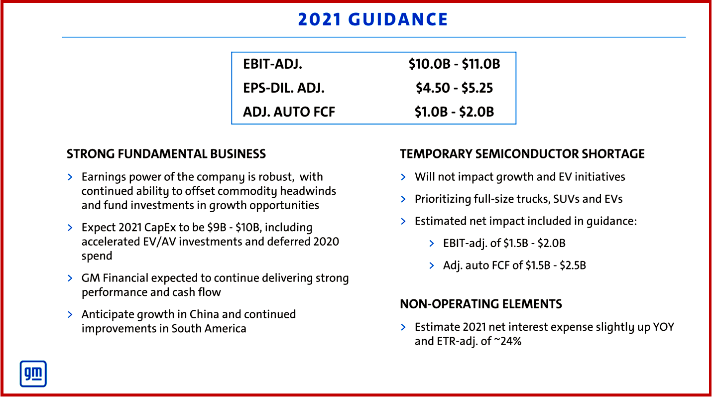 Ken Zino of AutoInformed.com on GM 2021 Financial Projections