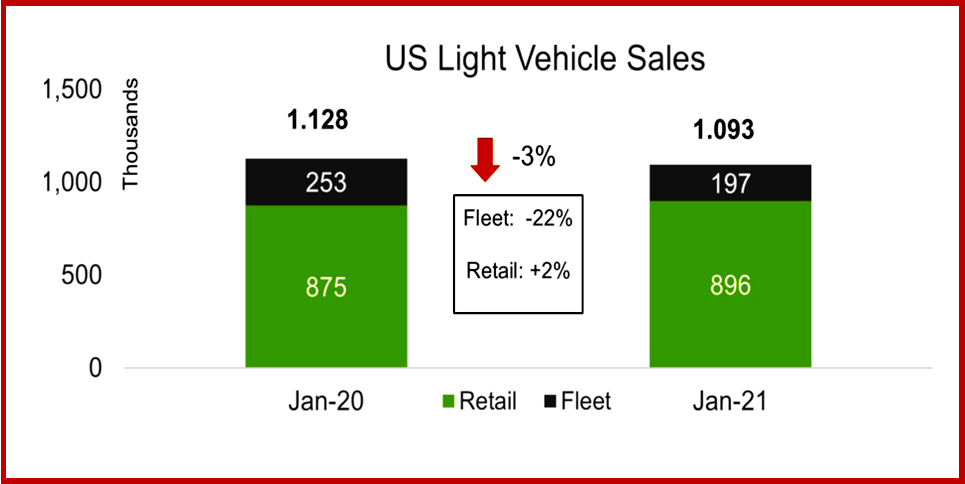 Ken Zino of AutoInformed.com on US and Global Vehicle Sales in 2021