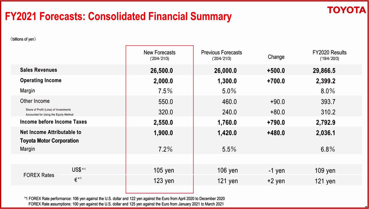 Ken Zino of AutoInformed.com on Toyota Q3 2021 Financial Results