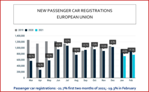 Ken Zino of AutoInformed.com on February 2021 new passenger car sales in the European Union