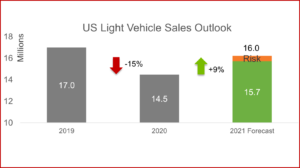 Ken Zino of AutoInformed.com on US Light Vehicle Sales Drop during February 2021