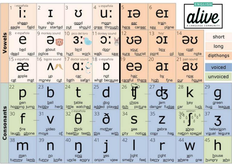 English Alive IPA Alphabet