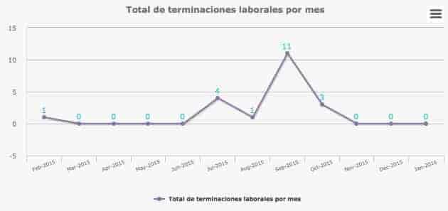 Estadísticas de terminación
