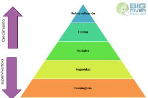 teoria-de-la-jerarquia-de-necesidades