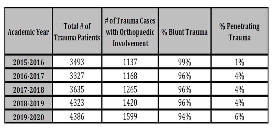 trauma registry