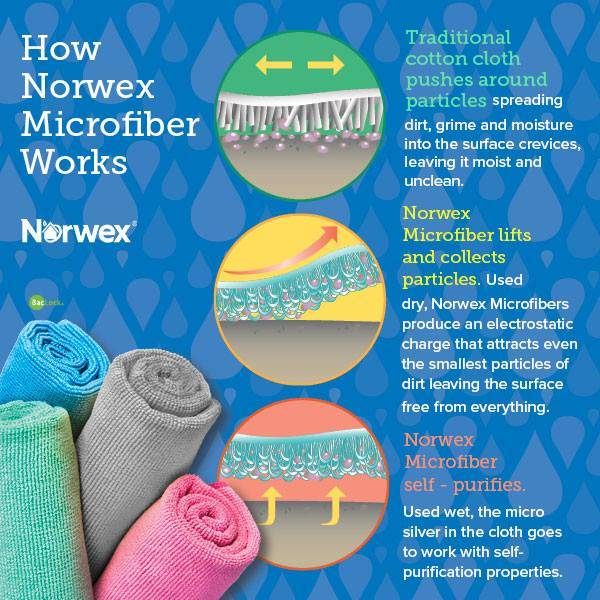 how-does-norwex-work