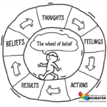 Habit Change Comes When our Actions Align with Our Beliefs