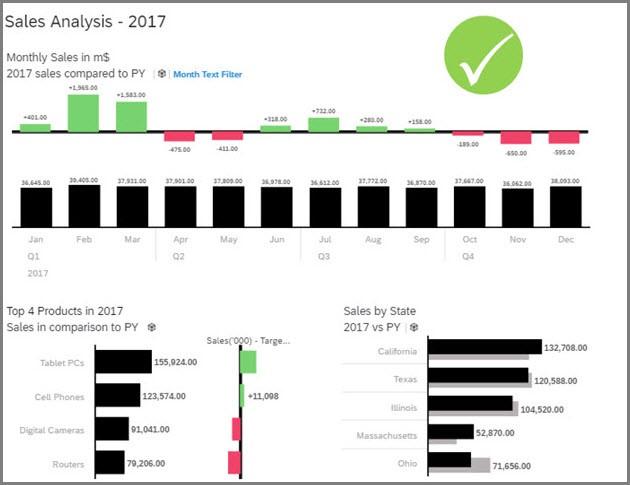 kpi-at-a-glance-sap-analytics-cloud-ibcs