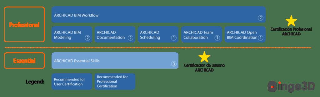 Ruta-de-Certificación-Graphisoft-Inge3D