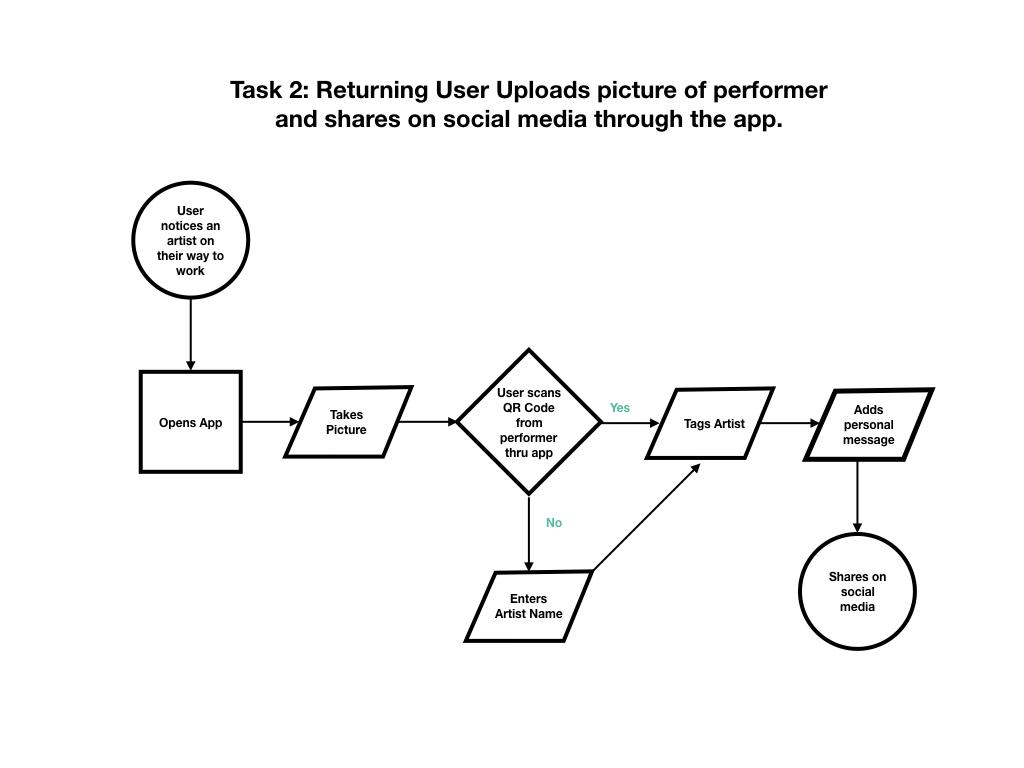 Task User Flow.002