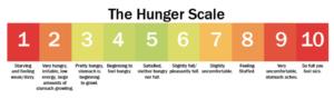 sarah bowmar hunger scale