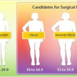 What is BMI?  Copy