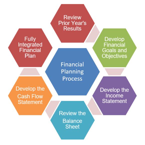 financial plan process