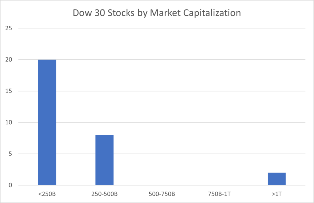 A histogram of the stocks in the Dow Jones Industrial Average sorted by market capitalization. 20 of the 30 stocks have market capitalizations below 250 billion, resulting in the tallest bar in the chart. The bar representing capitalizations of 250-500 billion is 8 high, and the remaining 2 companies have market caps greater than 1 trillion.