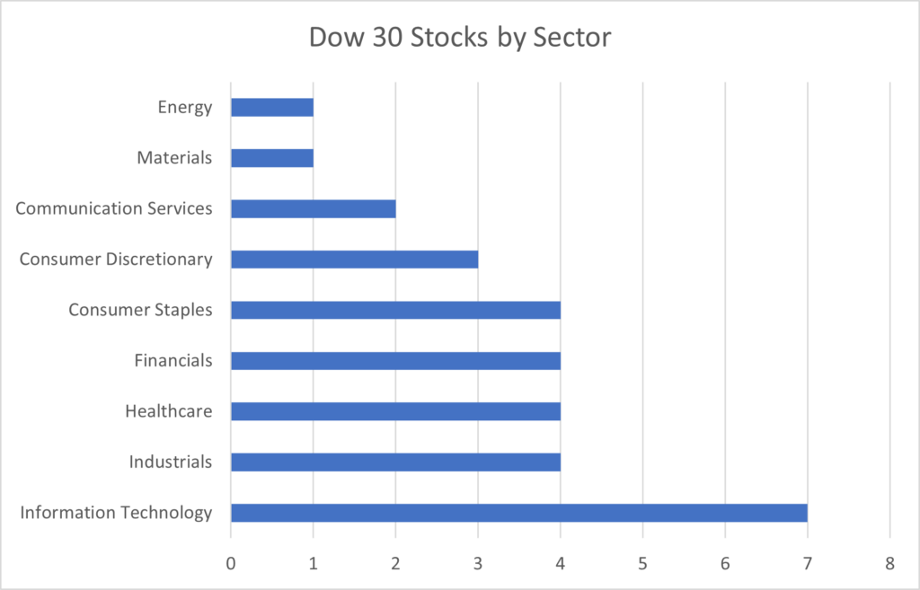 bar chart of the 30 stocks in the Dow Jones Industrial Average sorted by sector