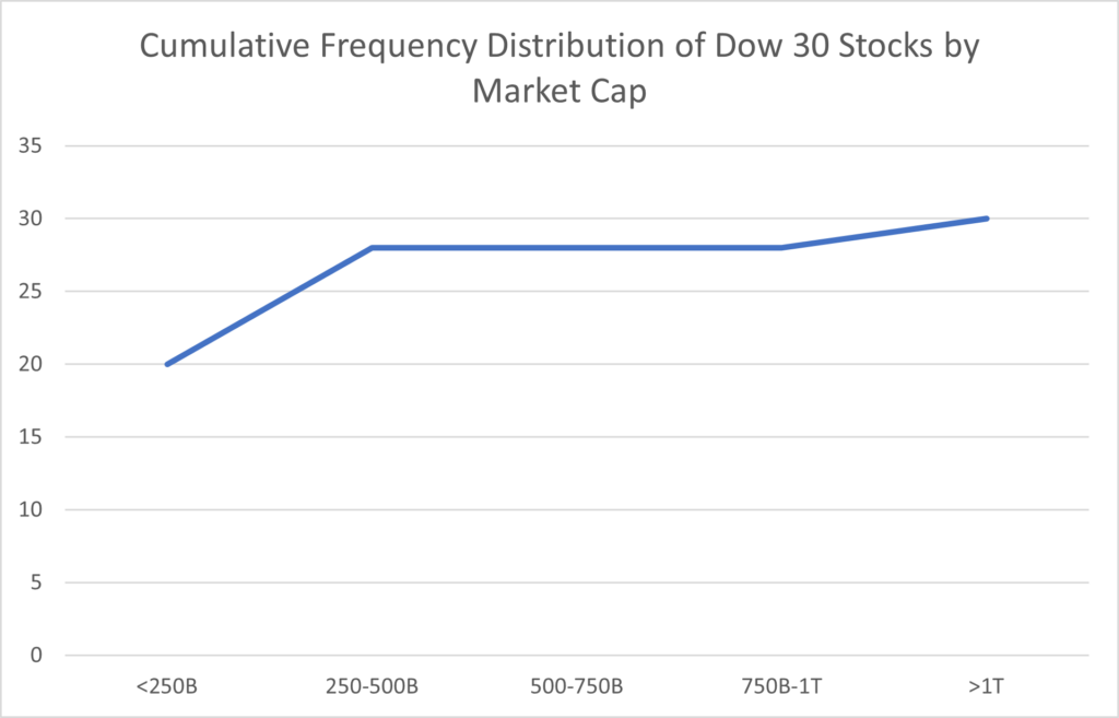 Cumulative frequency distribution chart of the stocks in the Dow Jones Industrial Average sorted by market capitalization