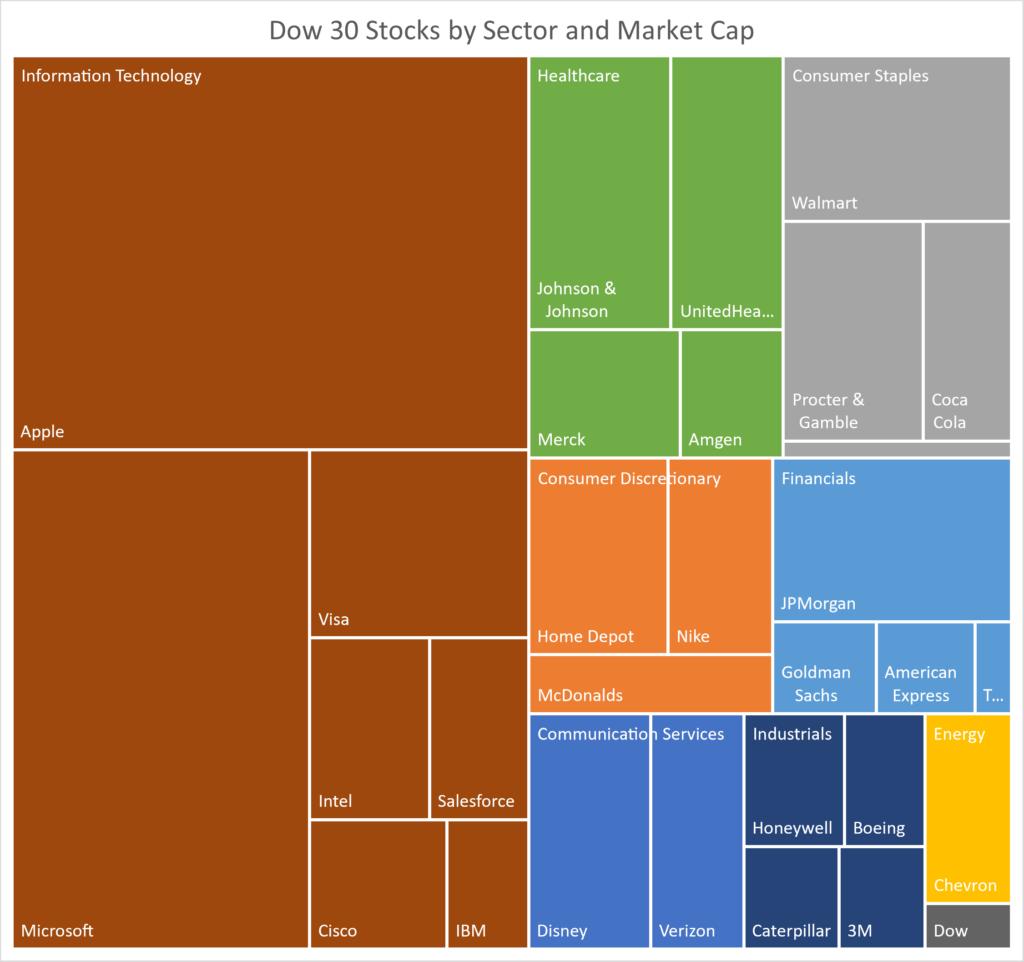 Treemap of the stocks in the Dow Jones Industrial Average