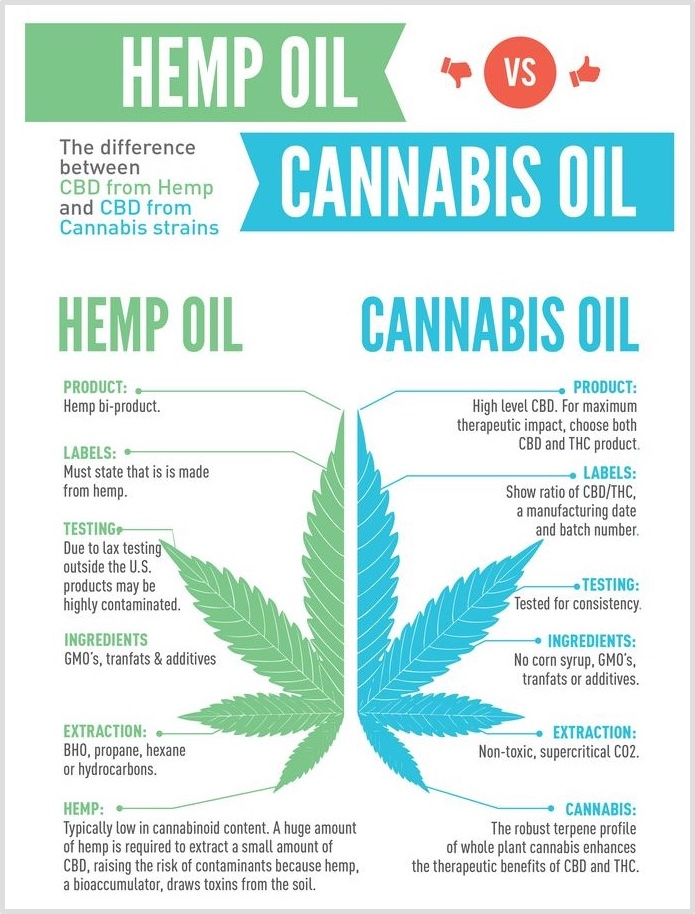 What is the Difference Between THC and CBD?