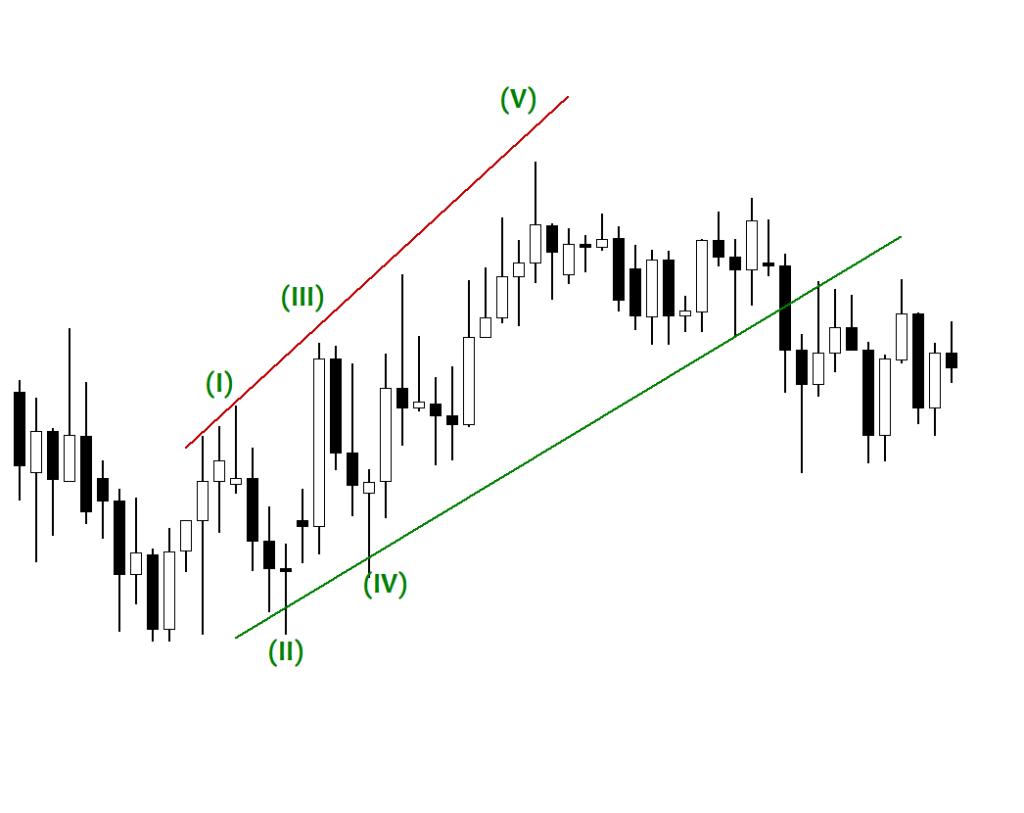 GBP/JPY Ending Diagonal Pattern