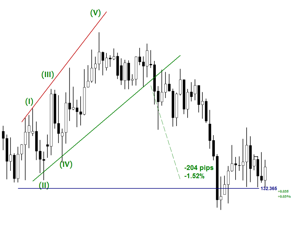 The Ending Diagonal Pattern before direction change