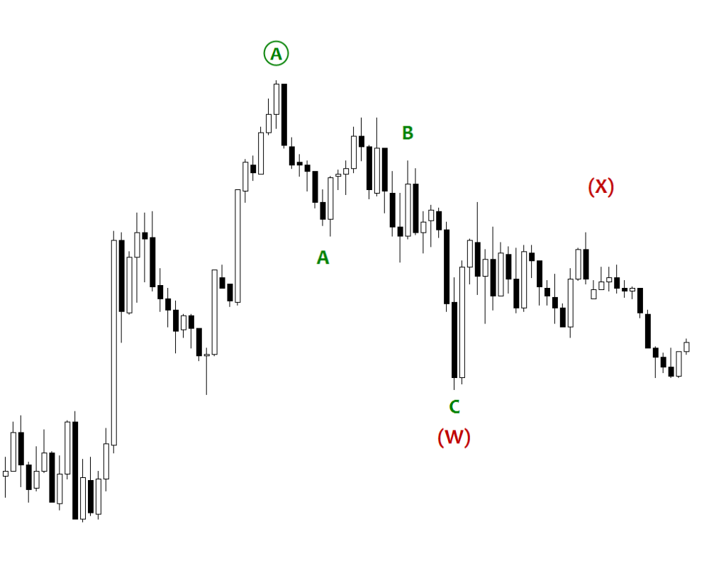 USDCAD - Wave W and X of Double Three Pattern