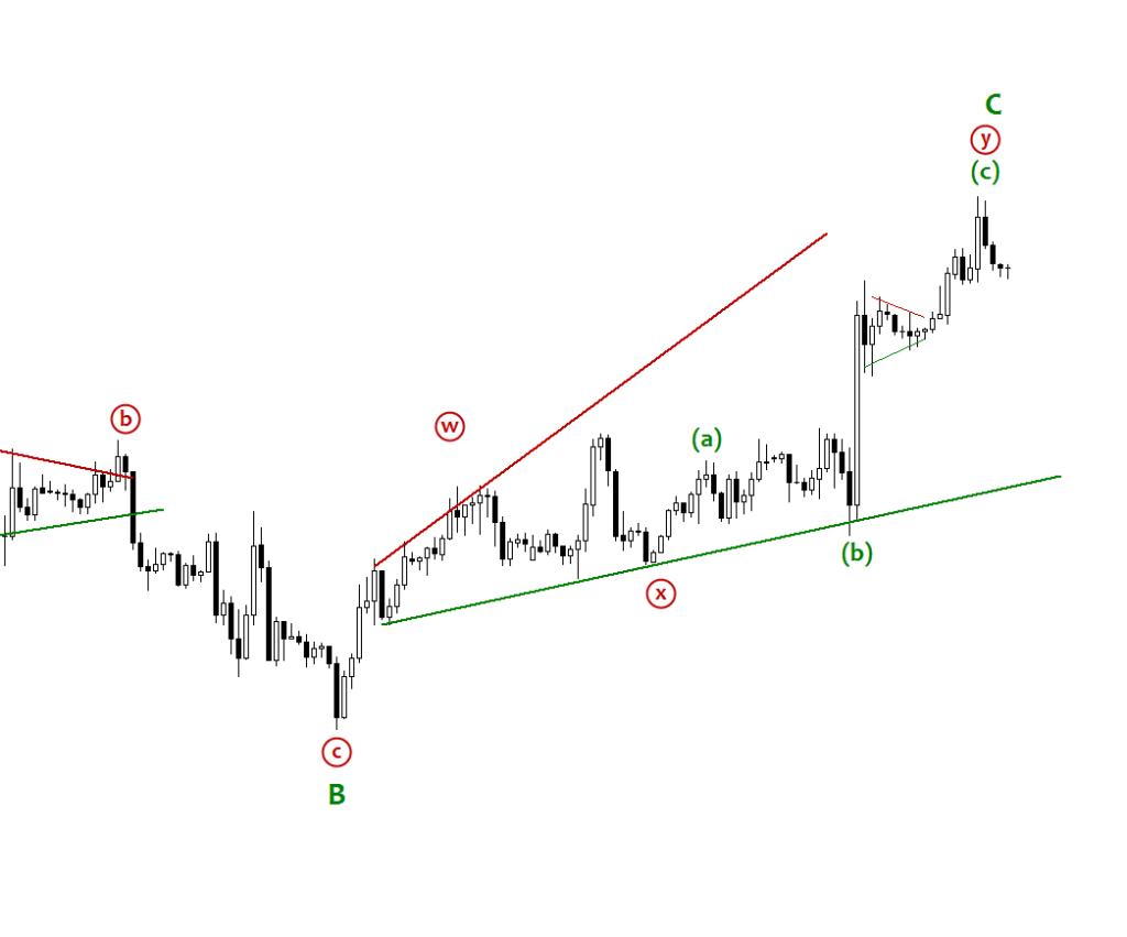 extended_ending_diagonal #eurusd