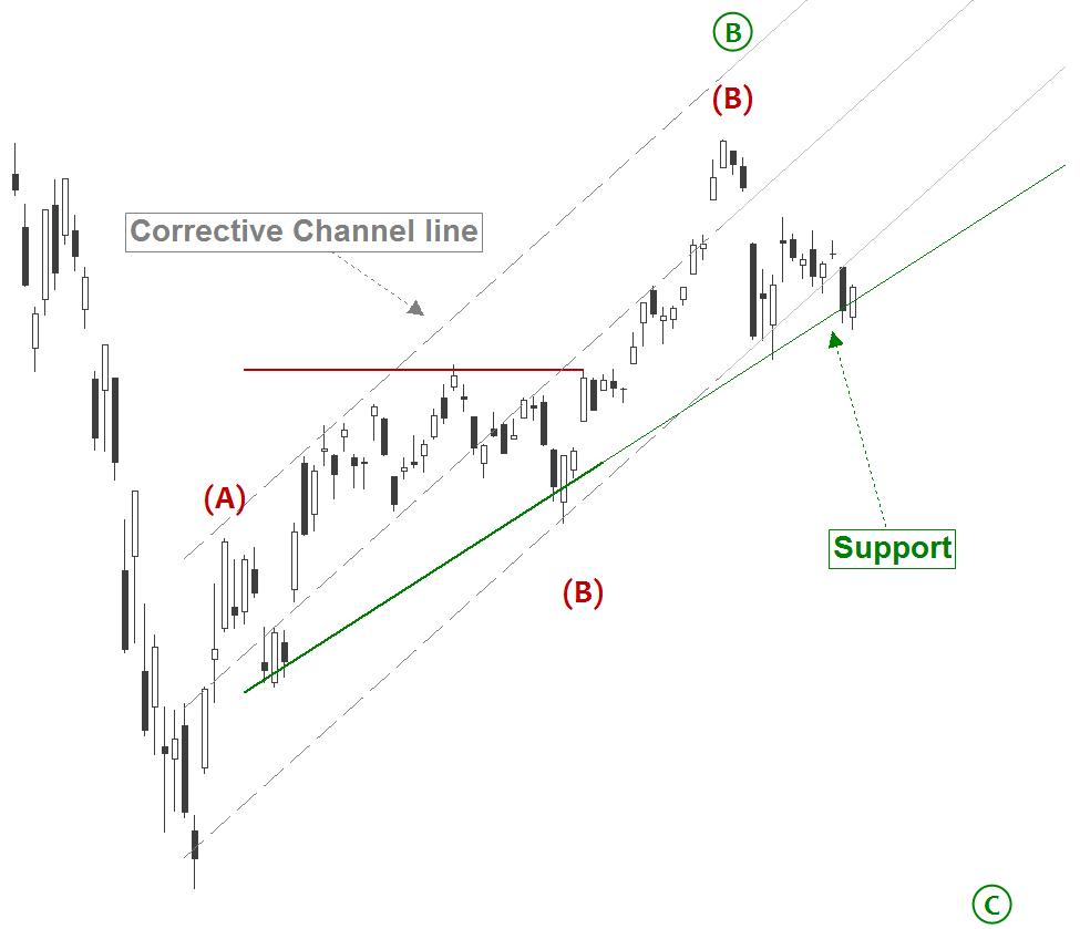 Dow Jones Corona Virus - Wave B