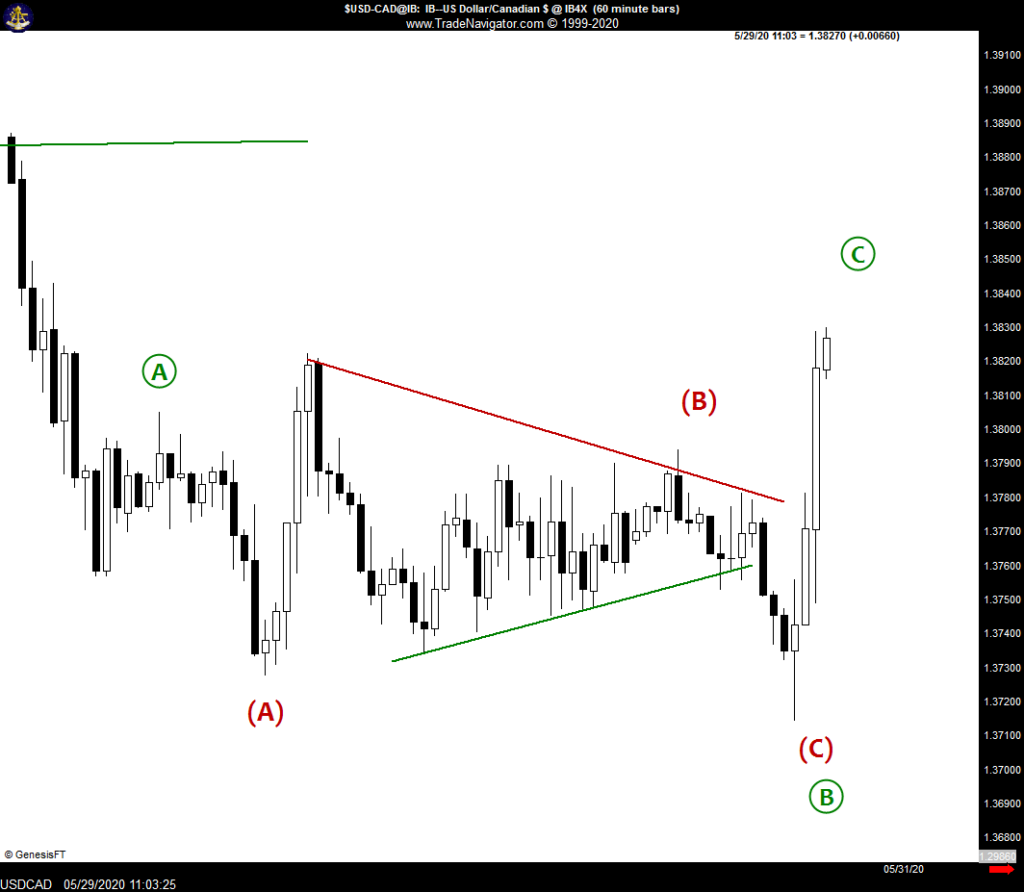 #USDCAD - Expanded Flat Pattern
