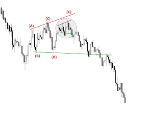 dollar index - triangle pattern #dxy #dx