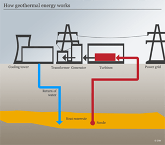 How Geothermal Energy Works Great Stuff